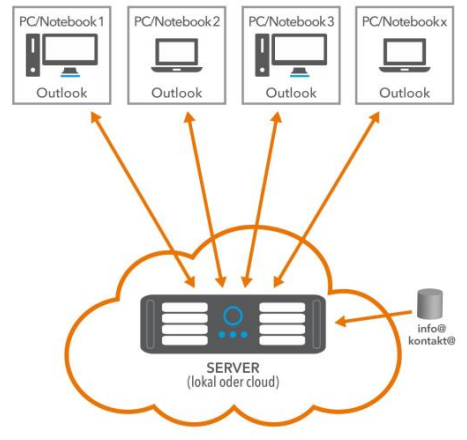 Infografik Funktionsweise Exchange Server