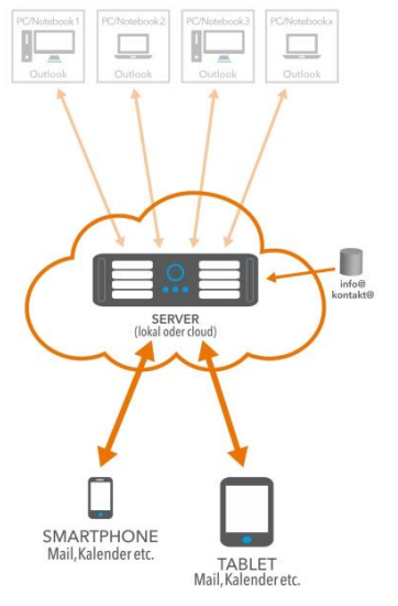 Infografik über Exchange-Server in der Cloud